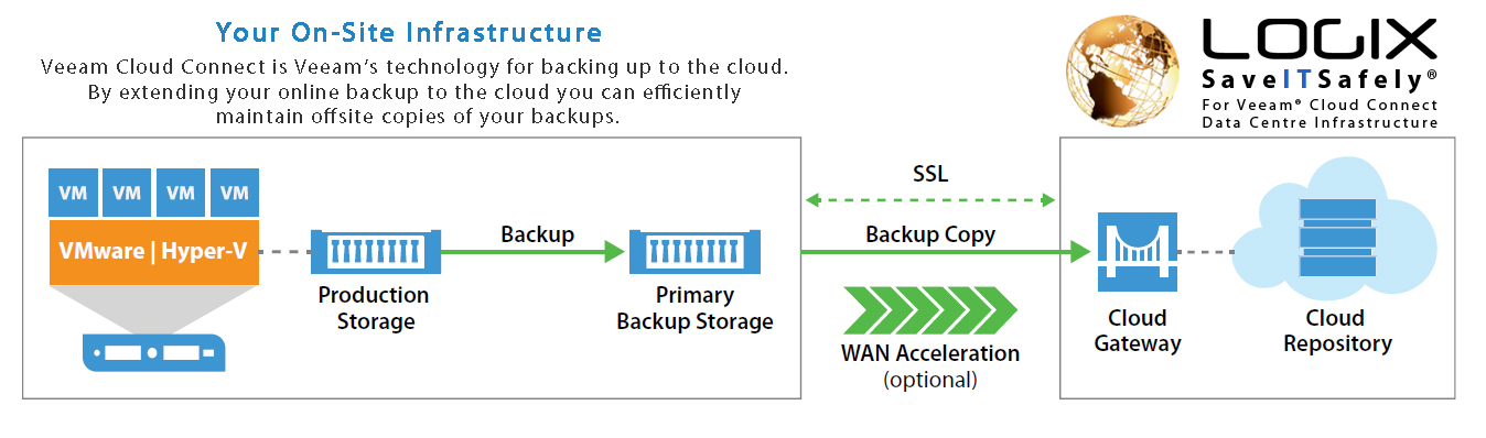 Veeam Cloud Connect Infrastructure